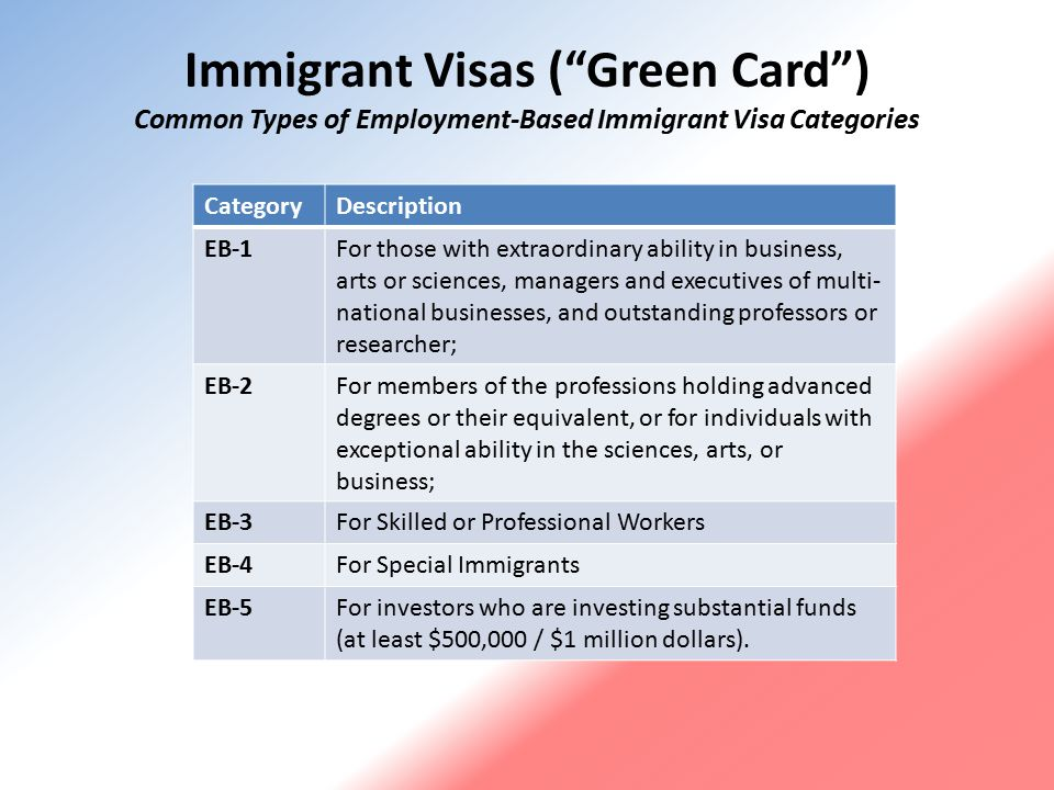 Immigration, Entrepreneurship, and Global Competitiveness US has slipped to 4 th place in the last decade in rankings by the World Economic Forum's Global Competitiveness Report and to fifth place in the Global Innovation Index.