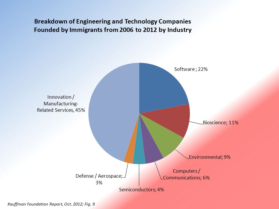 Kauffman Foundation Report, Oct. 2012, Fig. 4