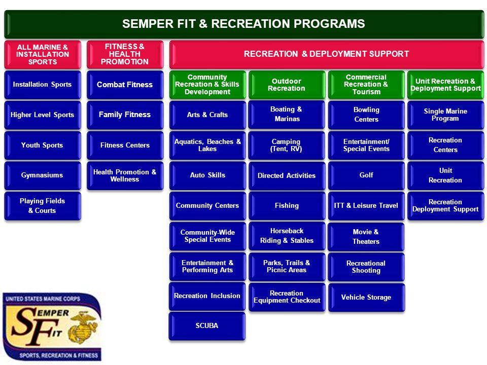 SEMPER FIT & RECREATION PROGRAMS ALL MARINE & INSTALLATION SPORTS Installation SportsHigher Level SportsYouth SportsGymnasiums Playing Fields & Courts