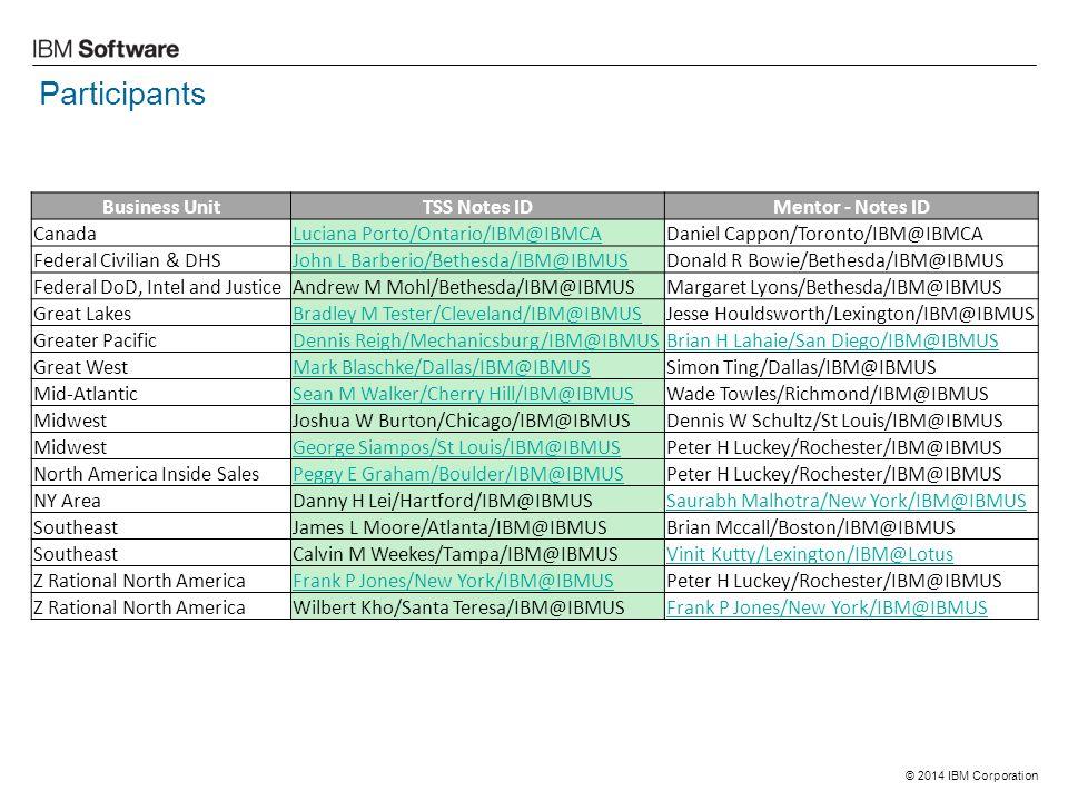 © 2014 IBM Corporation Participants Business UnitTSS Notes IDMentor - Notes ID CanadaLuciana Porto/Ontario/IBM@IBMCADaniel Cappon/Toronto/IBM@IBMCA Federal Civilian & DHSJohn L Barberio/Bethesda/IBM@IBMUSDonald R Bowie/Bethesda/IBM@IBMUS Federal DoD, Intel and JusticeAndrew M Mohl/Bethesda/IBM@IBMUSMargaret Lyons/Bethesda/IBM@IBMUS Great LakesBradley M Tester/Cleveland/IBM@IBMUSJesse Houldsworth/Lexington/IBM@IBMUS Greater PacificDennis Reigh/Mechanicsburg/IBM@IBMUSBrian H Lahaie/San Diego/IBM@IBMUS Great WestMark Blaschke/Dallas/IBM@IBMUSSimon Ting/Dallas/IBM@IBMUS Mid-AtlanticSean M Walker/Cherry Hill/IBM@IBMUSWade Towles/Richmond/IBM@IBMUS MidwestJoshua W Burton/Chicago/IBM@IBMUSDennis W Schultz/St Louis/IBM@IBMUS MidwestGeorge Siampos/St Louis/IBM@IBMUSPeter H Luckey/Rochester/IBM@IBMUS North America Inside SalesPeggy E Graham/Boulder/IBM@IBMUSPeter H Luckey/Rochester/IBM@IBMUS NY AreaDanny H Lei/Hartford/IBM@IBMUSSaurabh Malhotra/New York/IBM@IBMUS SoutheastJames L Moore/Atlanta/IBM@IBMUSBrian Mccall/Boston/IBM@IBMUS SoutheastCalvin M Weekes/Tampa/IBM@IBMUSVinit Kutty/Lexington/IBM@Lotus Z Rational North AmericaFrank P Jones/New York/IBM@IBMUSPeter H Luckey/Rochester/IBM@IBMUS Z Rational North AmericaWilbert Kho/Santa Teresa/IBM@IBMUSFrank P Jones/New York/IBM@IBMUS