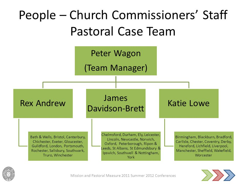 People – Church Commissioners' Staff Pastoral Case Team Mission and Pastoral Measure 2011 Summer 2012 Conferences Peter Wagon (Team Manager) Rex Andrew Bath & Wells, Bristol, Canterbury, Chichester, Exeter, Gloucester, Guildford, London, Portsmouth, Rochester, Salisbury, Southwark, Truro, Winchester James Davidson-Brett Chelmsford, Durham, Ely, Leicester, Lincoln, Newcastle, Norwich, Oxford, Peterborough, Ripon & Leeds, St Albans, St Edmundsbury & Ipswich, Southwell & Nottingham, York Katie Lowe Birmingham, Blackburn, Bradford, Carlisle, Chester, Coventry, Derby, Hereford, Lichfield, Liverpool, Manchester, Sheffield, Wakefield, Worcester
