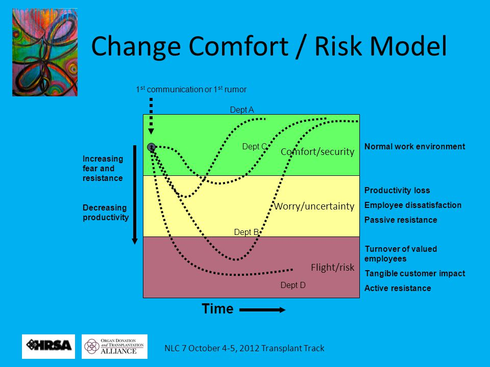 NLC 7 October 4-5, 2012 Transplant Track 1 st communication or 1 st rumor Comfort/security Worry/uncertainty Flight/risk Increasing fear and resistanc