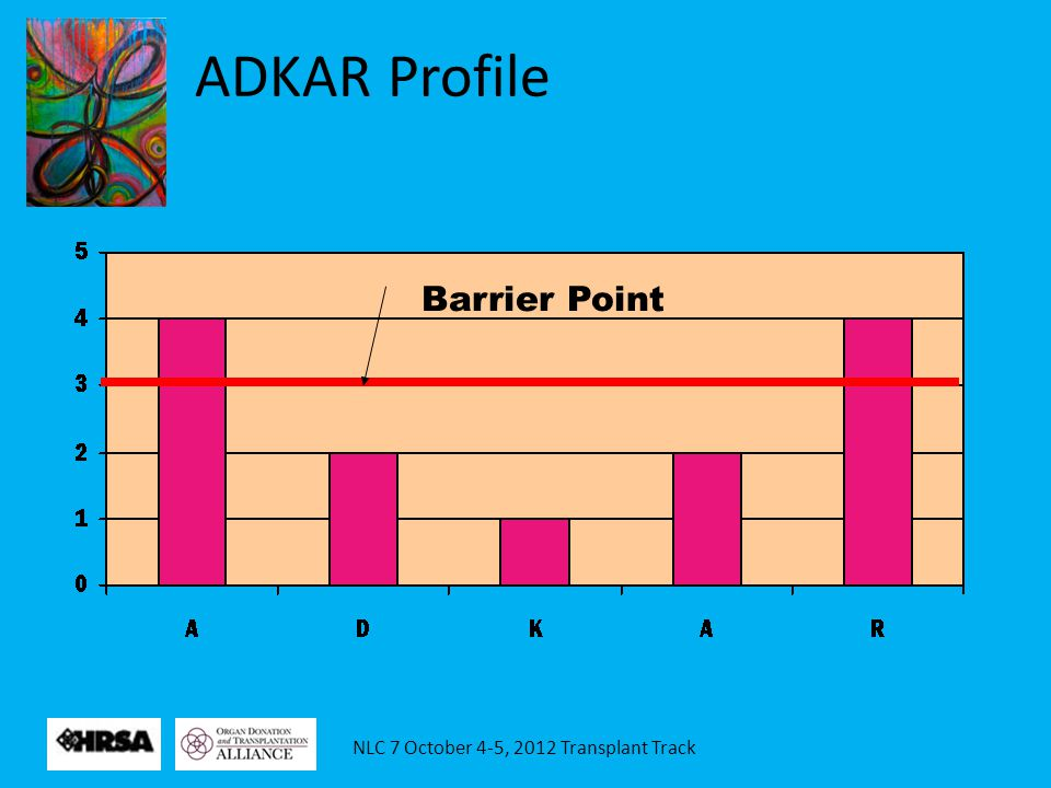NLC 7 October 4-5, 2012 Transplant Track Barrier Point ADKAR Profile