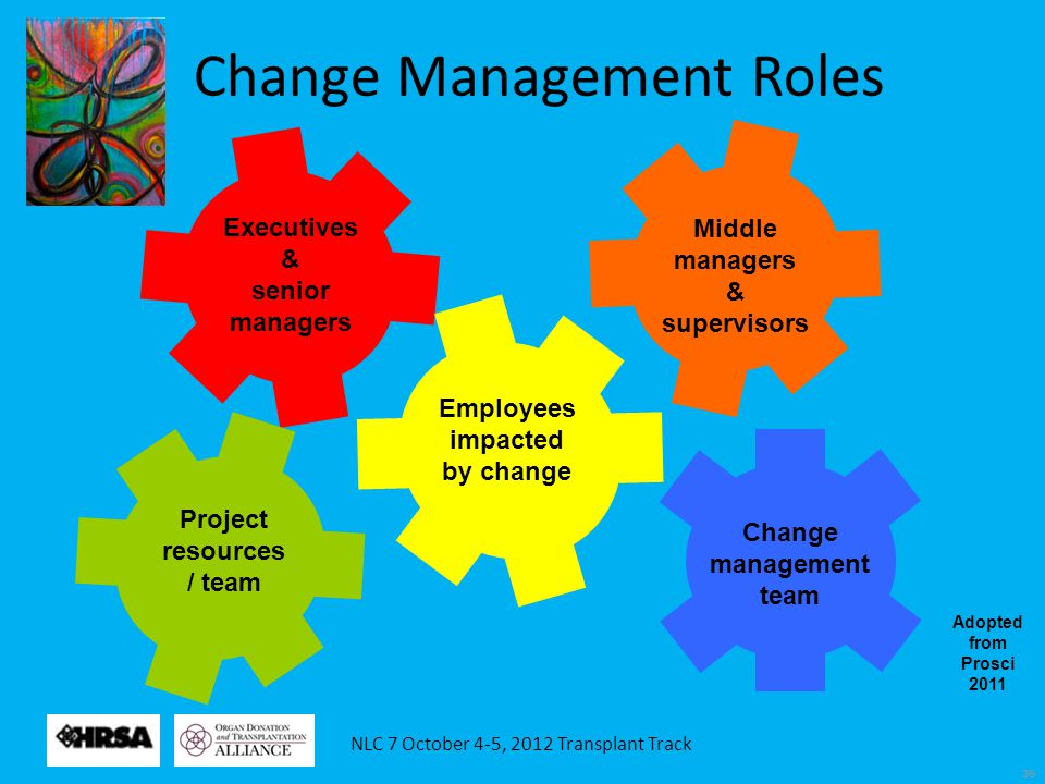 36 Adopted from Prosci 2011 Middle managers & supervisors Executives & senior managers Project resources / team Employees impacted by change Change management team Change Management Roles
