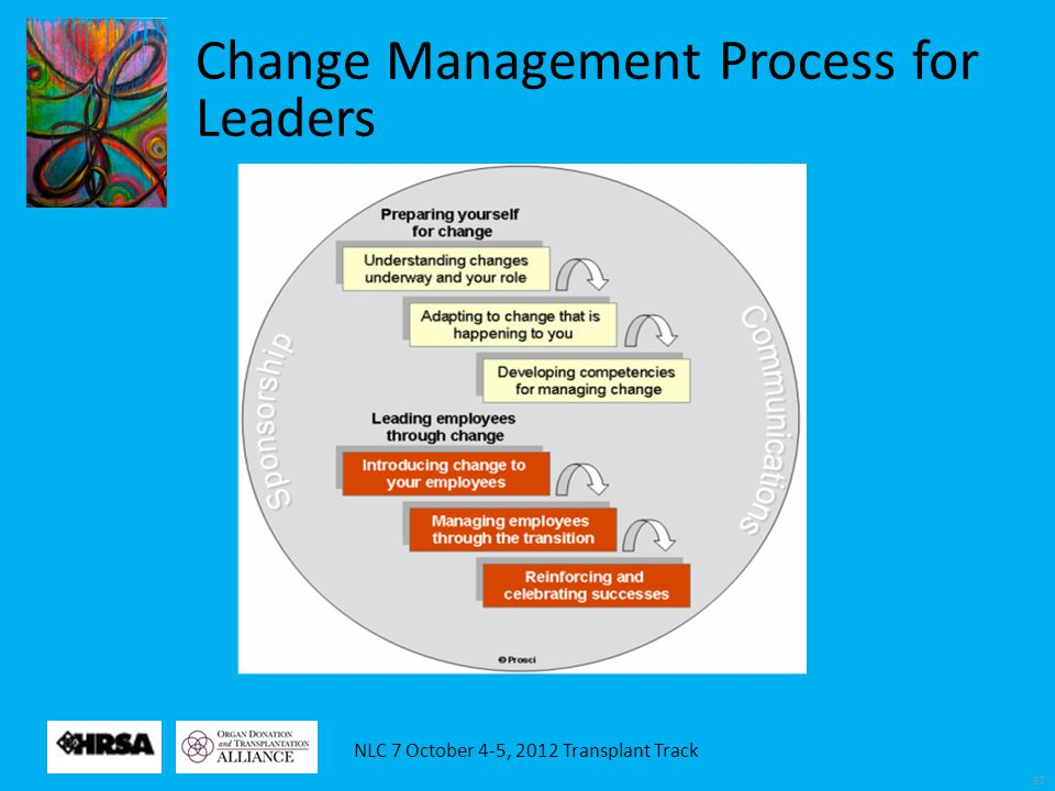 NLC 7 October 4-5, 2012 Transplant Track 37 Change Management Process for Leaders