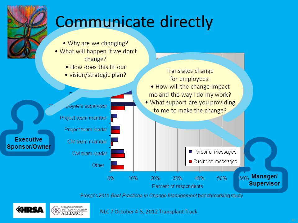 NLC 7 October 4-5, 2012 Transplant Track 40 Prosci's 2011 Best Practices in Change Management benchmarking study Executive Sponsor/Owner Why are we ch
