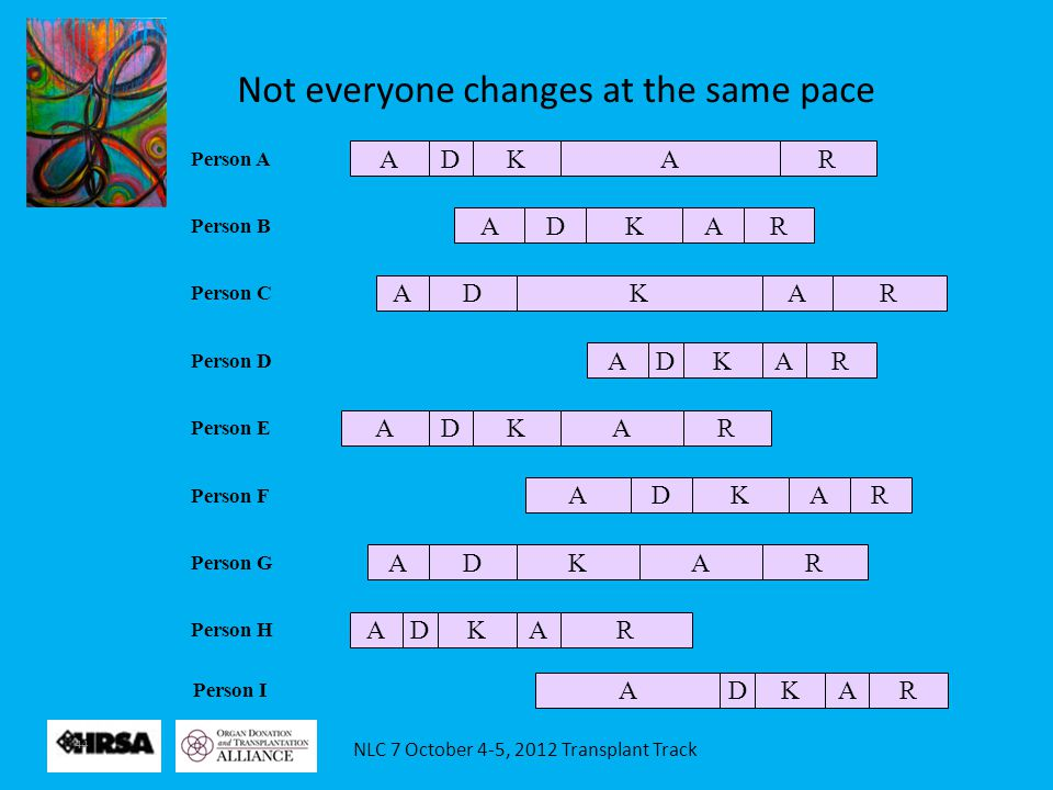 NLC 7 October 4-5, 2012 Transplant Track 44 Not everyone changes at the same pace ADKAR Person A ADKAR Person B ADKAR Person C ADKAR Person D ADKAR Pe