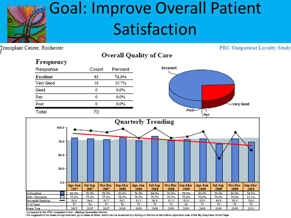 NLC 7 October 4-5, 2012 Transplant Track Goal: Improve Overall Patient Satisfaction