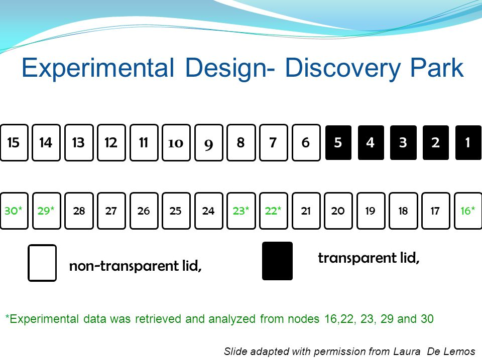 Experimental Design- Discovery Park 1514131211 109 87654321 30*29*282726252423*22*212019181716* non-transparent lid, transparent lid, *Experimental data was retrieved and analyzed from nodes 16,22, 23, 29 and 30 Slide adapted with permission from Laura De Lemos