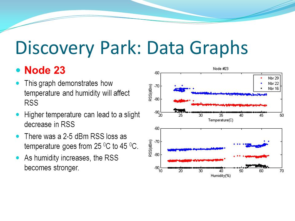 Discovery Park: Data Graphs Node 23 This graph demonstrates how temperature and humidity will affect RSS Higher temperature can lead to a slight decrease in RSS There was a 2-5 dBm RSS loss as temperature goes from 25 0 C to 45 0 C.