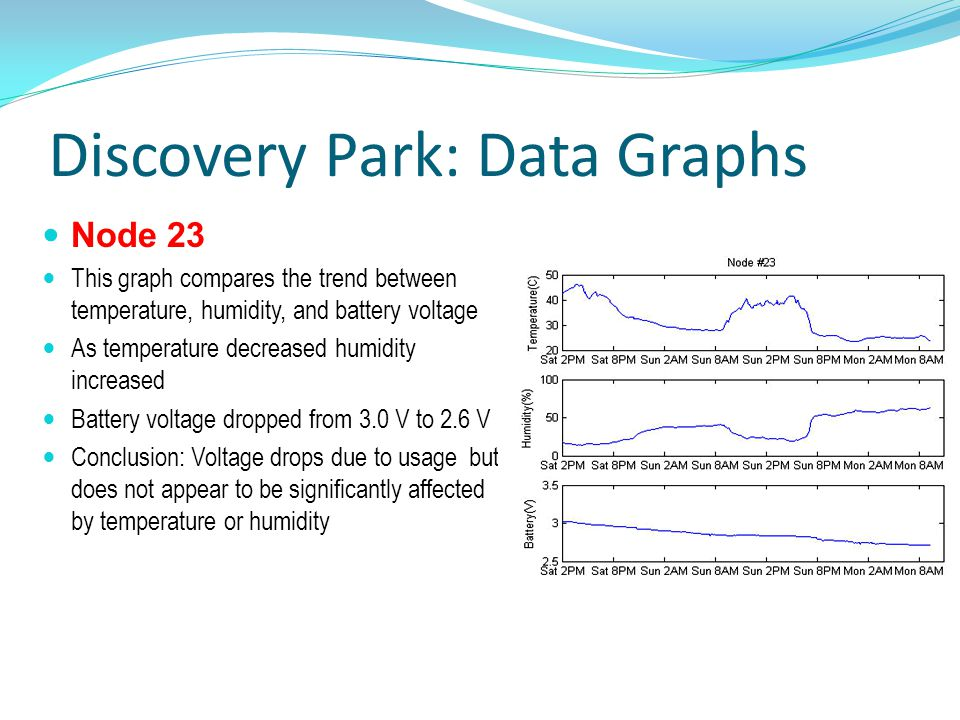 Discovery Park: Data Graphs Node 23 This graph compares the trend between temperature, humidity, and battery voltage As temperature decreased humidity increased Battery voltage dropped from 3.0 V to 2.6 V Conclusion: Voltage drops due to usage but does not appear to be significantly affected by temperature or humidity
