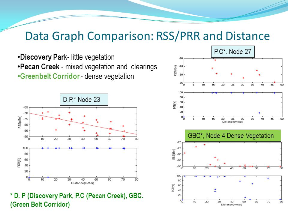 Data Graph Comparison: RSS/PRR and Distance Discovery Par k- little vegetation Pecan Creek - mixed vegetation and clearings Greenbelt Corridor - dense vegetation D.P.* Node 23 P.C*.