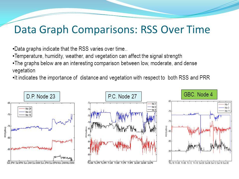Data Graph Comparisons: RSS Over Time P.C. Node 27D.P.