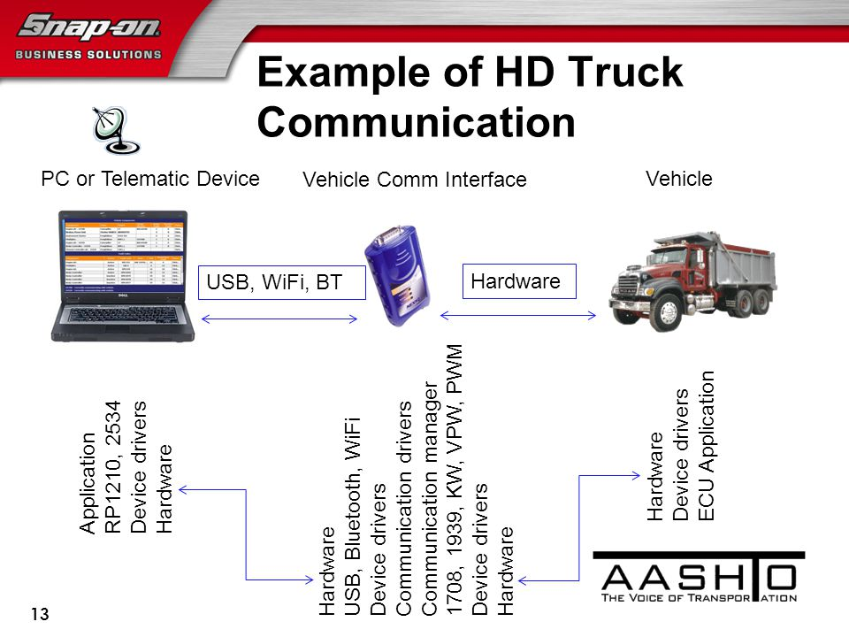 Example of HD Truck Communication 13 Application RP1210, 2534 Device drivers Hardware USB, Bluetooth, WiFi Device drivers Communication drivers Communication manager 1708, 1939, KW, VPW, PWM Device drivers Hardware Device drivers ECU Application PC or Telematic Device Vehicle Comm Interface Vehicle USB, WiFi, BT Hardware