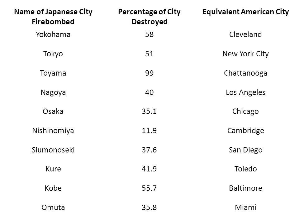 Name of Japanese City Firebombed Percentage of City Destroyed Equivalent American City Yokohama58Cleveland Tokyo51New York City Toyama99Chattanooga Nagoya40Los Angeles Osaka35.1Chicago Nishinomiya11.9Cambridge Siumonoseki37.6San Diego Kure41.9Toledo Kobe55.7Baltimore Omuta35.8Miami