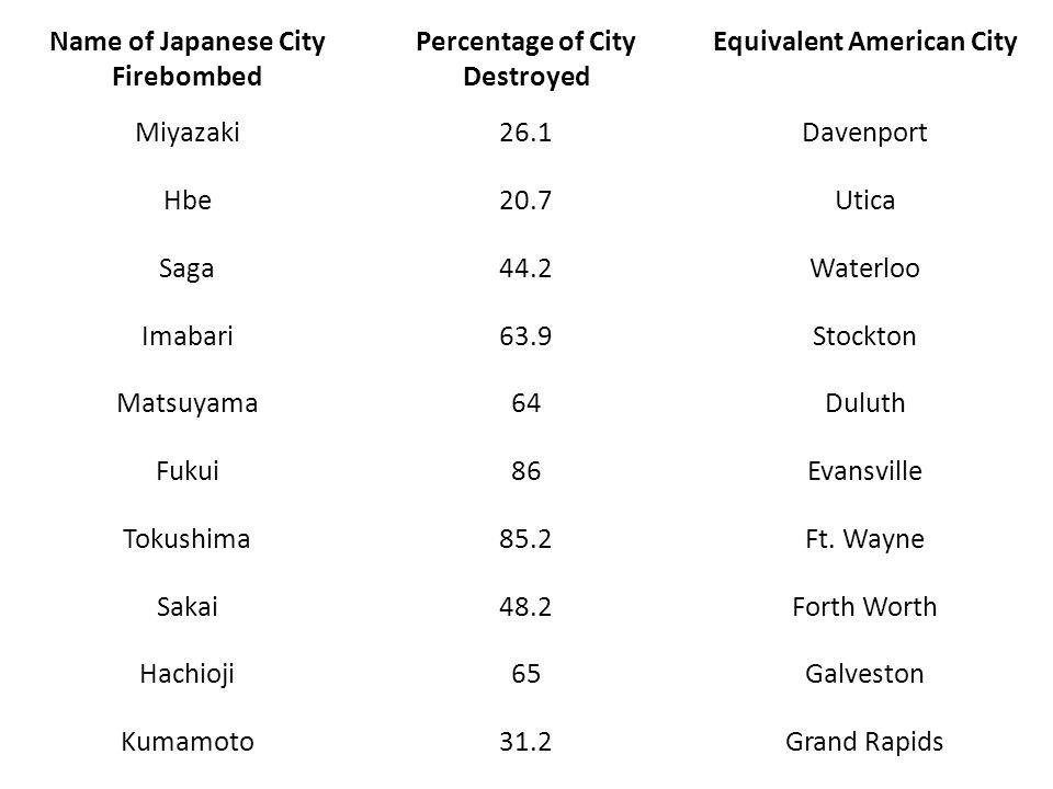 Name of Japanese City Firebombed Percentage of City Destroyed Equivalent American City Miyazaki26.1Davenport Hbe20.7Utica Saga44.2Waterloo Imabari63.9Stockton Matsuyama64Duluth Fukui86Evansville Tokushima85.2Ft.