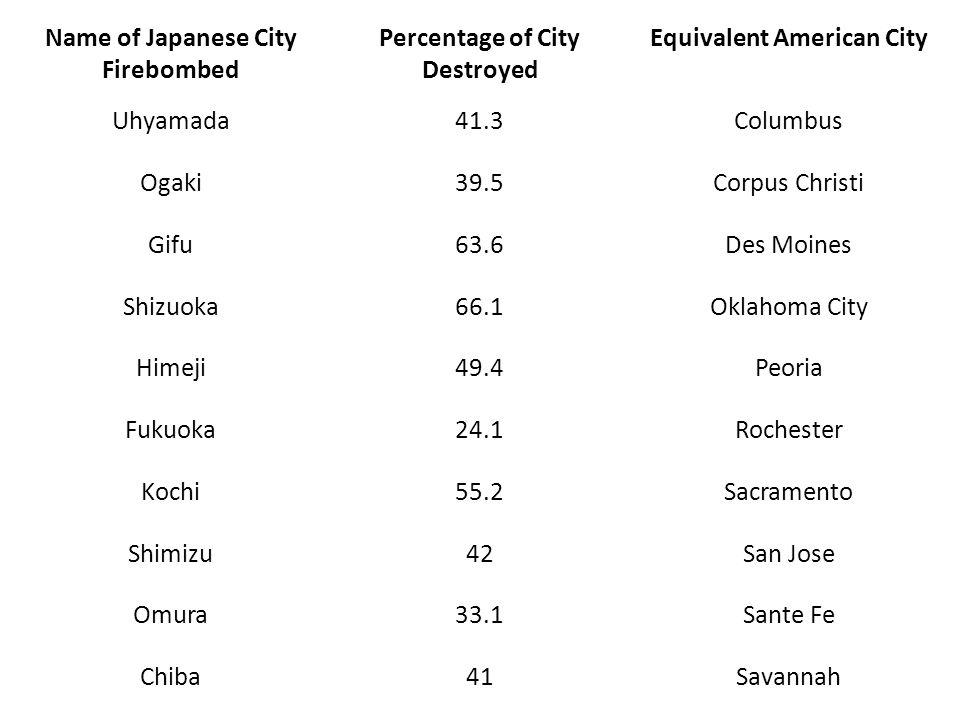 Name of Japanese City Firebombed Percentage of City Destroyed Equivalent American City Uhyamada41.3Columbus Ogaki39.5Corpus Christi Gifu63.6Des Moines Shizuoka66.1Oklahoma City Himeji49.4Peoria Fukuoka24.1Rochester Kochi55.2Sacramento Shimizu42San Jose Omura33.1Sante Fe Chiba41Savannah