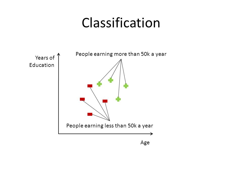 Classification Age Years of Education People earning more than 50k a year People earning less than 50k a year