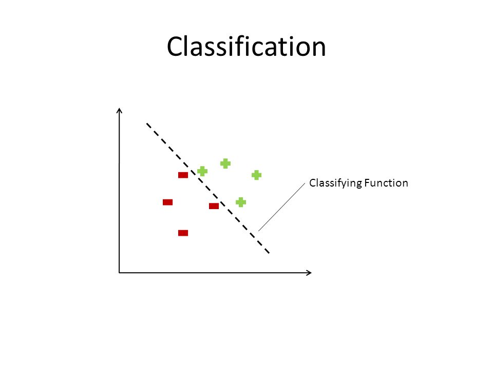 Classification Classifying Function