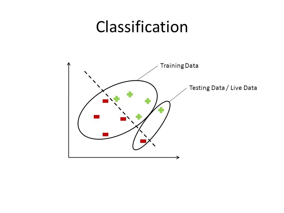 Training Data Testing Data / Live Data