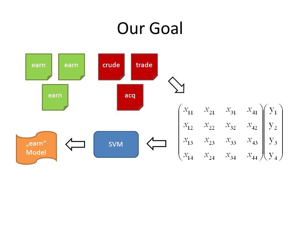 "Our Goal earn crude acq trade SVM ""earn Model"