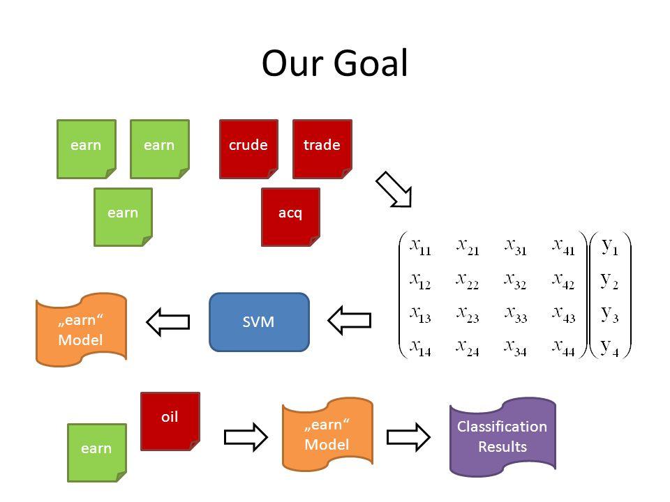 """Our Goal earn crude acq trade SVM """"earn Model earn oil """"earn Model Classification Results"""