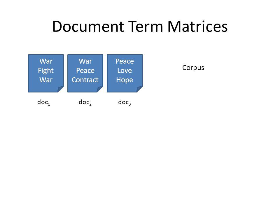 Document Term Matrices War Fight War Peace Contract Peace Love Hope Corpus doc 1 doc 2 doc 3