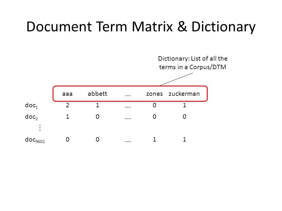 Document Term Matrix & Dictionary aaaabbett  zoneszuckerman doc 1 21  01 doc 2 10  00  doc 9602 00  11 Dictionary: List of all the terms in a Corpus/DTM