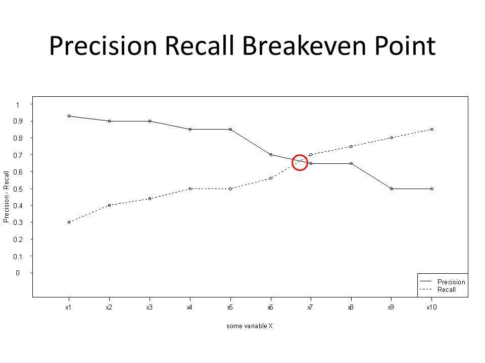Precision Recall Breakeven Point