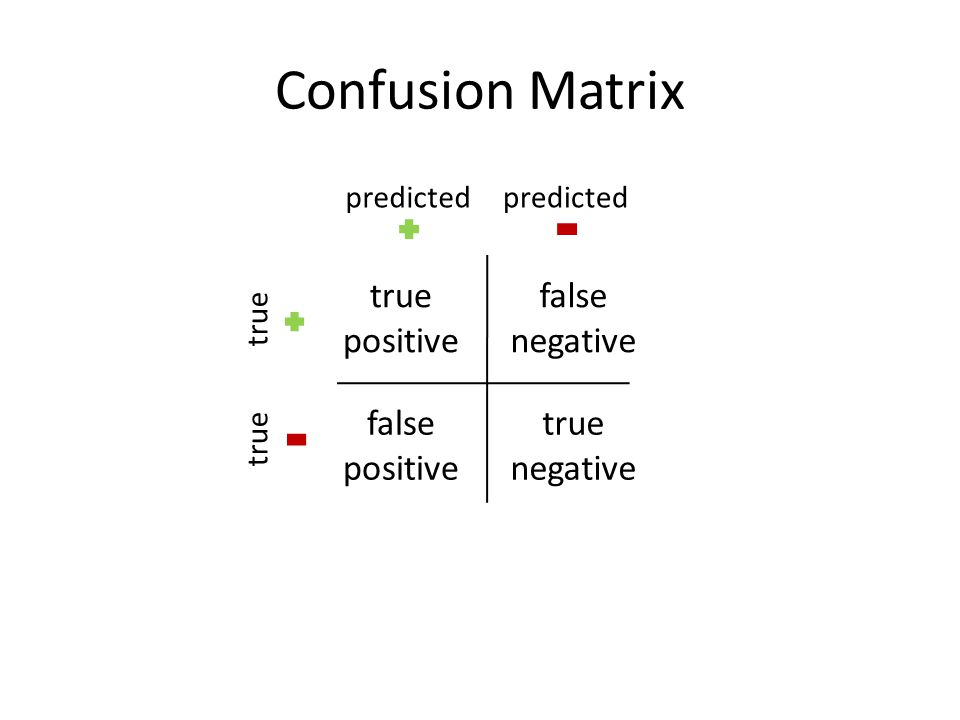 Confusion Matrix true positive false negative false positive true negative predicted true