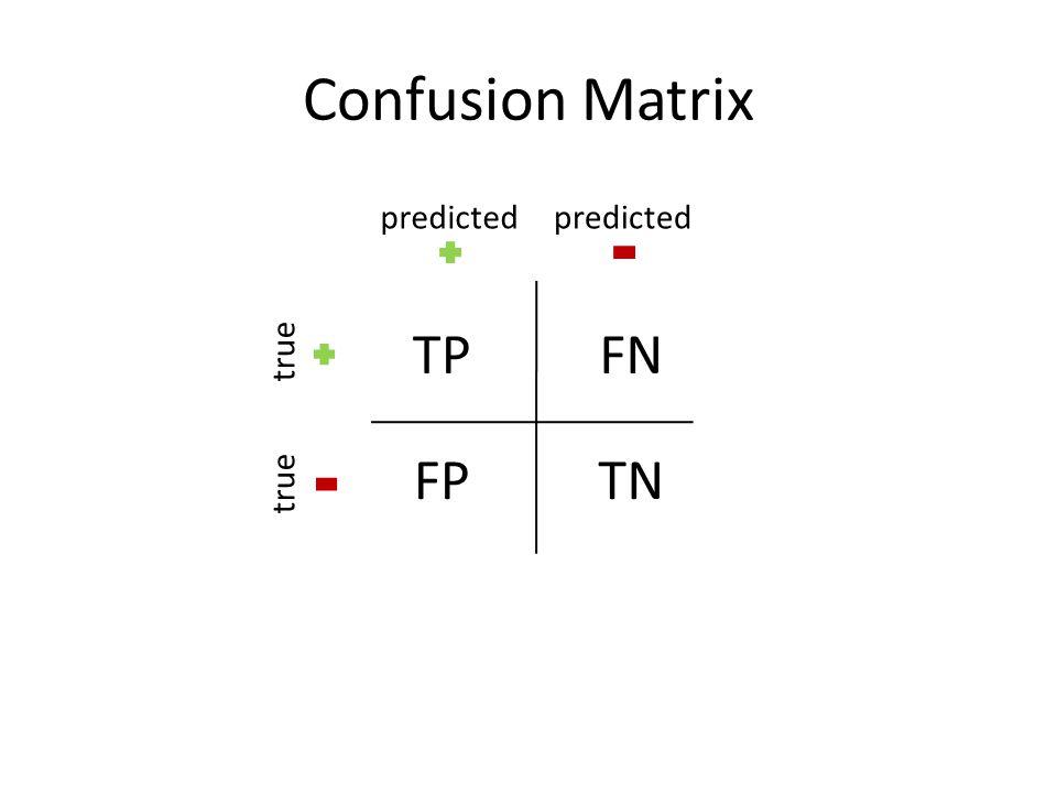 Confusion Matrix TPFN FPTN predicted true