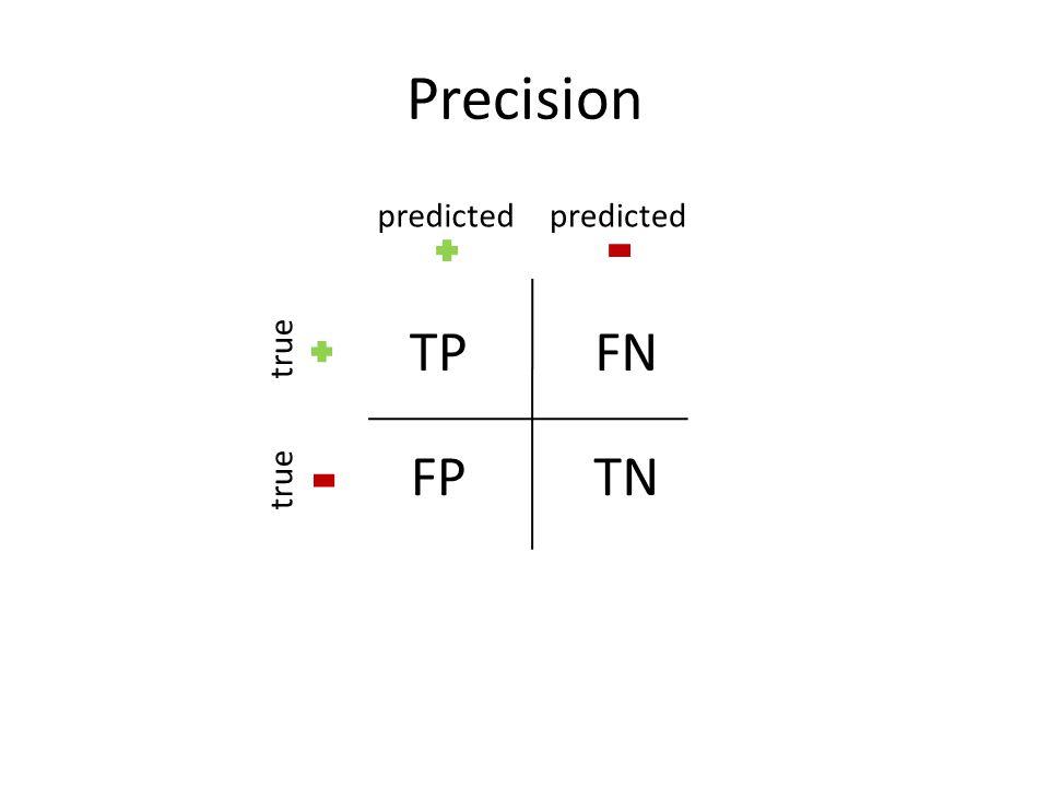 Precision TPFN FPTN predicted true