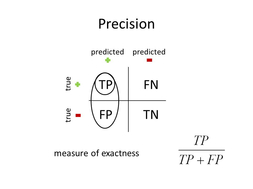 Precision TPFN FPTN predicted true measure of exactness