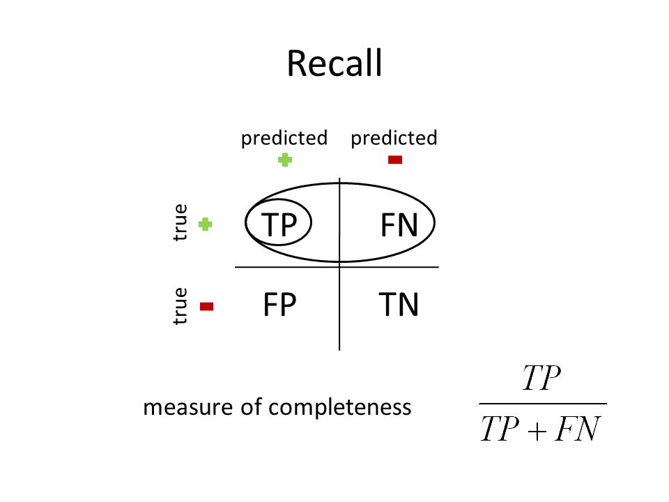 Recall TPFN FPTN predicted true measure of completeness