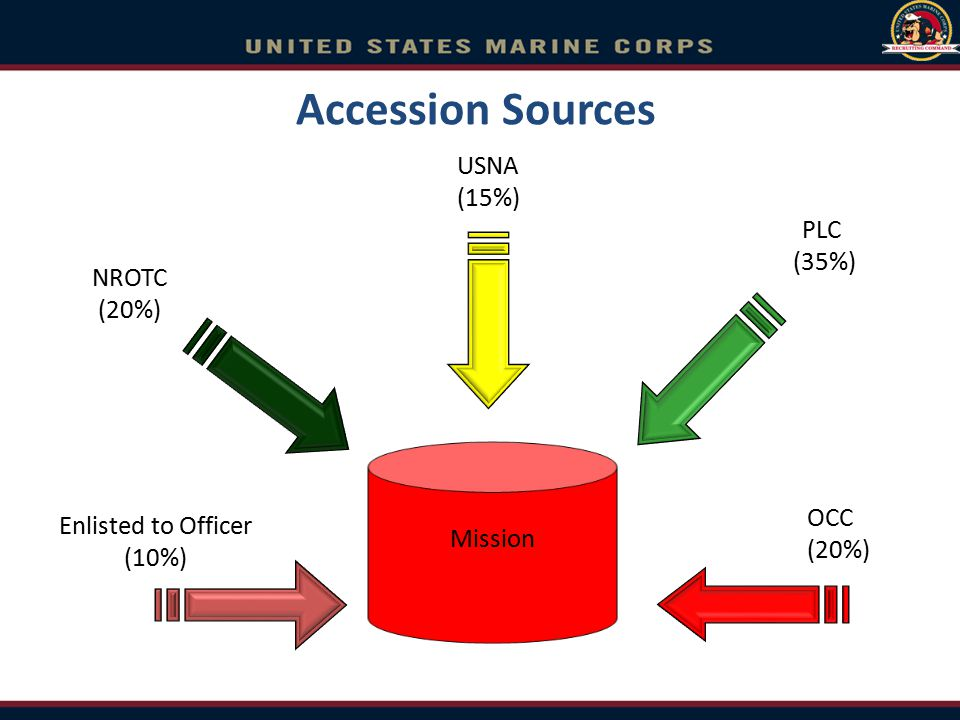 Accession Sources Mission NROTC (20%) USNA (15%) PLC (35%) OCC (20%) Enlisted to Officer (10%)
