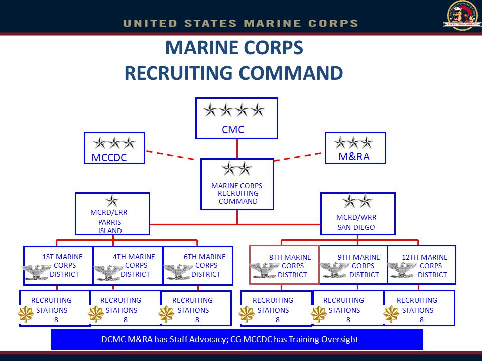 1st MCD 4th MCD 6th MCD 8th MCD Dallas, TX Garden City, NY Kansas City, MO New Cumberland, PA Parris Island, SC Marine Corps Recruiting Command Recruiting Regions (2) Recruiting Districts (6) Recruiting Stations (48) ERR WRR ERR WRR RS SAN DIEGO RS SEATTLE RS PORTLAND RS SACRAMENTO RS SAN FRANCISCO RS LOS ANGELES RS ORANGE RS PHOENIX RS SALT LAKE CITY RS ST LOUIS RS KANSAS CITY RS DES MOINES RS TWIN CITIES RS ALBUQUERQUE RS DENVER RS OKLAHOMA CITY RS FT WORTH RS DALLAS RS SAN ANTONIO RS HOUSTON RS NEW ORLEANS RS NASHVILLE RS ATLANTA RS MONTGOMERY RS RALEIGH RS COLUMBIA RS JACKSONVILLE RS ORLANDO RS FT LAUDERDALE RS ALBANY RS BUFFALO RS PITTSBURGH RS NEW JERSEY RS NEW YORK RS SPRINGFIELD RS PORTSMOUTH RS CLEVELAND RS LOUISVILLE RS DETROIT RS LANSING RS CHICAGO RS INDIANAPOLIS RS MILWAUKEE RS FREDERICK RS BALTIMORE RS CHARLESTON MCRC RS RICHMOND 9th MCD San Diego, CA 12th MCD RS HARRISBURG Area of Operations