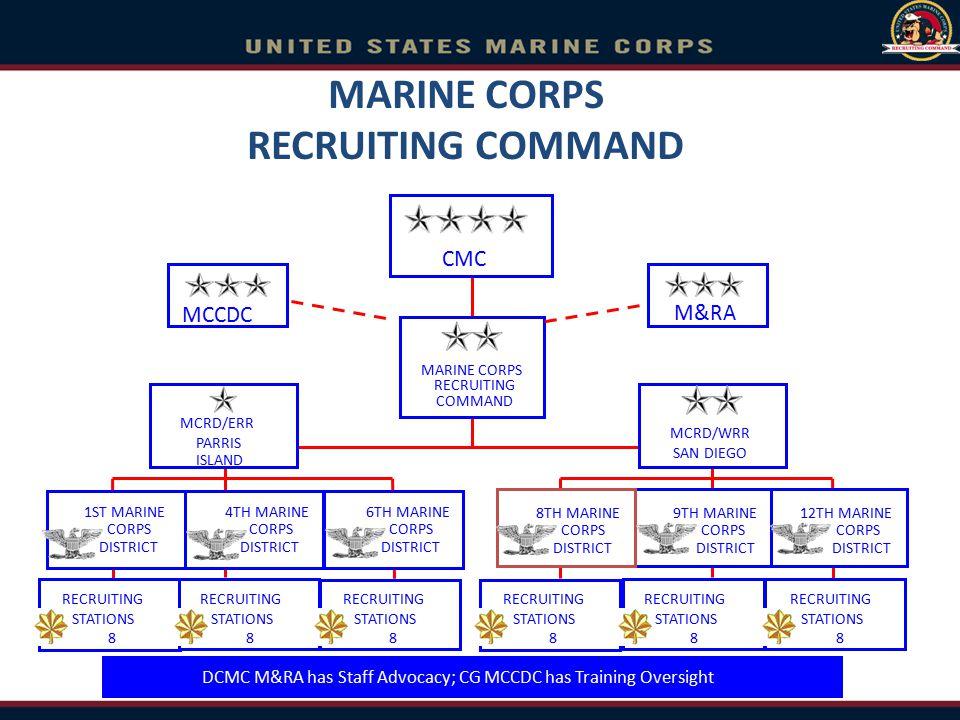 MARINE CORPS RECRUITING COMMAND CMC MARINE CORPS RECRUITING COMMAND MCRD/ERR PARRIS ISLAND MCCDC M&RA MCRD/WRR SAN DIEGO RECRUITING STATIONS 8 RECRUIT