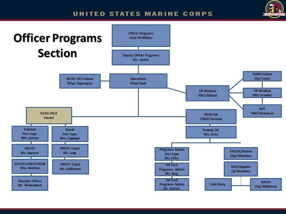 Officer Programs Section OP Medical HM1 Schaller MCRC OCS Liaison MSgt. Pagaragan OP Medical HM1 Gilliard Officer Programs LtCol McMillon HEAD OA CWO3