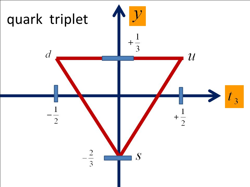 quark triplet