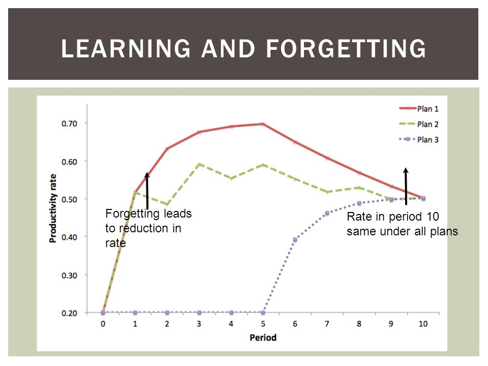 LEARNING AND FORGETTING Forgetting leads to reduction in rate Rate in period 10 same under all plans