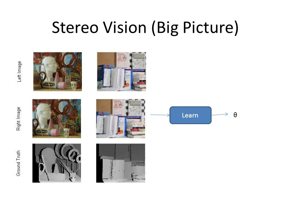 Stereo Vision (Big Picture) Learn θ