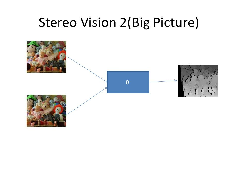 Stereo Vision 2(Big Picture) θ