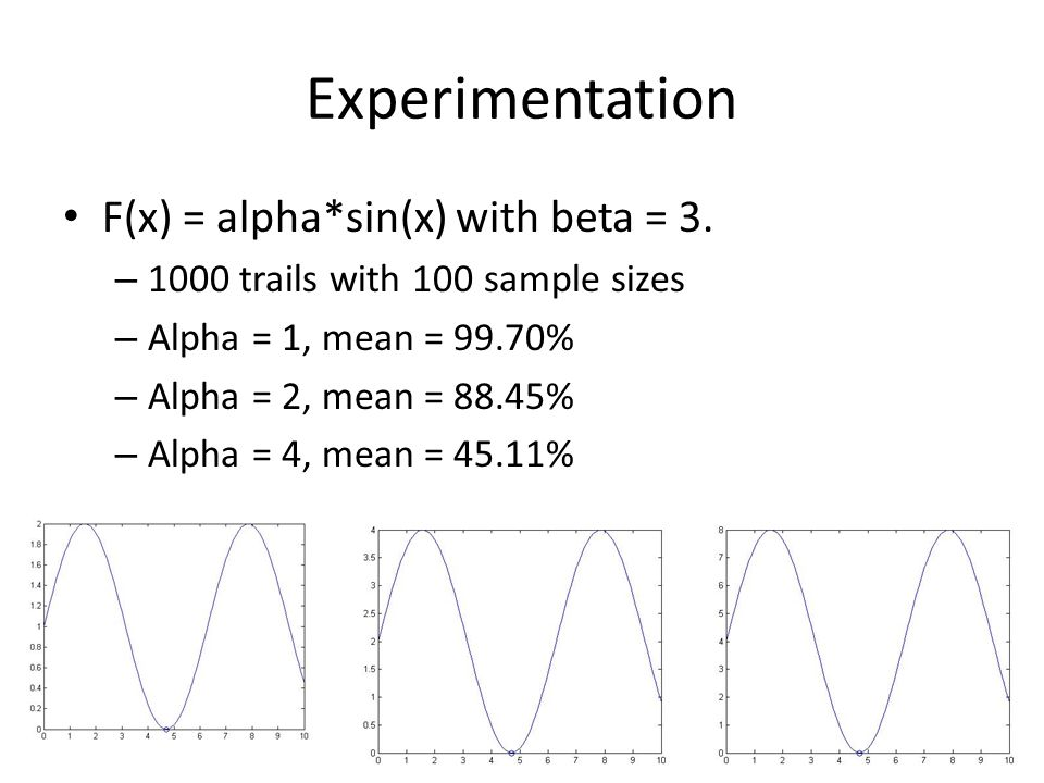 Experimentation F(x) = alpha*sin(x) with beta = 3.
