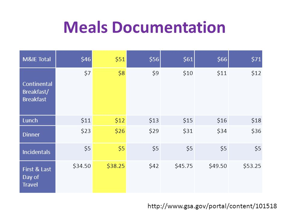 Meals Documentation M&IE Total$46$51$56$61$66$71 Continental Breakfast/ Breakfast $7$8$9$10$11$12 Lunch $11$12$13$15$16$18 Dinner $23$26$29$31$34$36 Incidentals $5 First & Last Day of Travel $34.50$38.25$42$45.75$49.50$53.25 http://www.gsa.gov/portal/content/101518