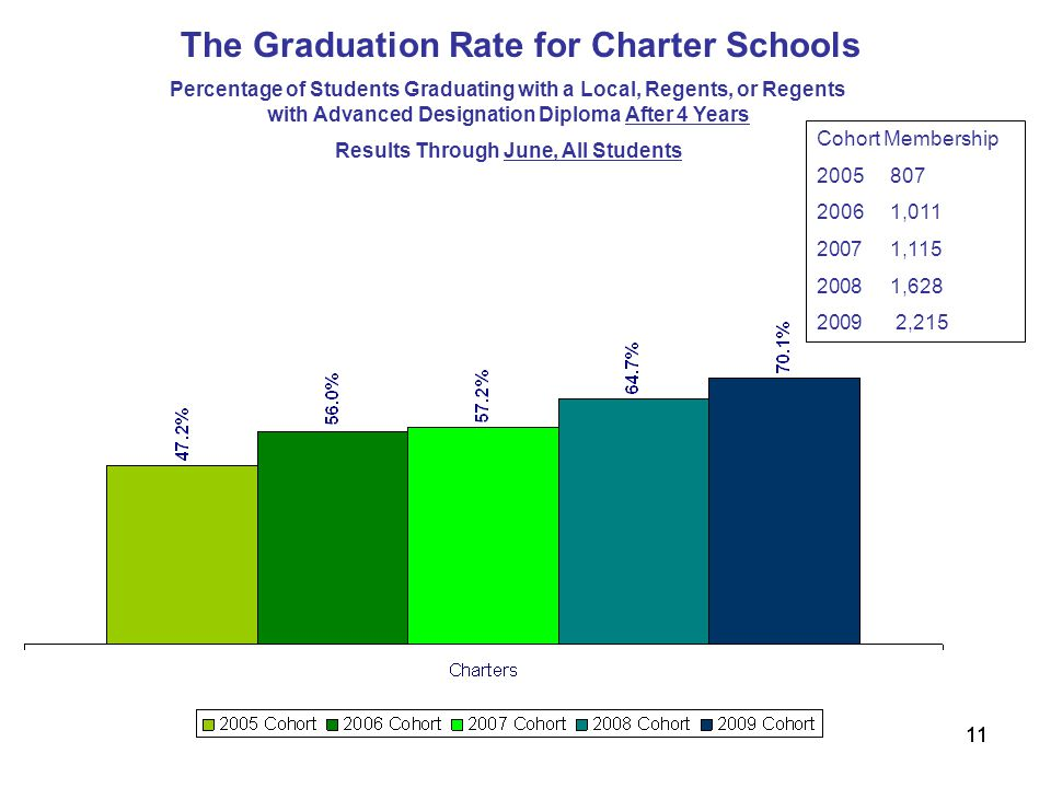 11 Percentage of Students Graduating with a Local, Regents, or Regents with Advanced Designation Diploma After 4 Years Results Through June, All Students The Graduation Rate for Charter Schools Cohort Membership , , , ,215
