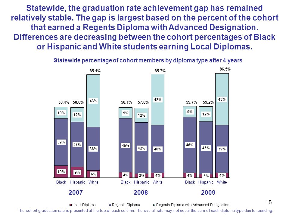 15 200720082009 58.4%58.1% 85.7% 58.0% 85.1% 57.8% Statewide percentage of cohort members by diploma type after 4 years The cohort graduation rate is presented at the top of each column.