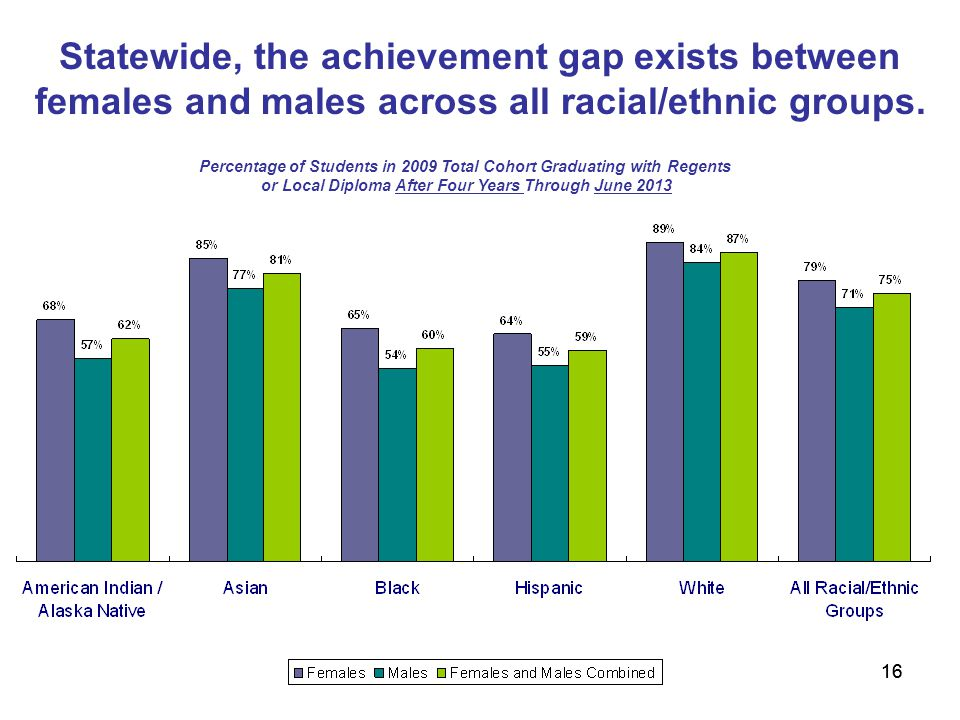 16 Statewide, the achievement gap exists between females and males across all racial/ethnic groups.
