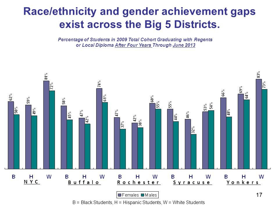 17 Race/ethnicity and gender achievement gaps exist across the Big 5 Districts.