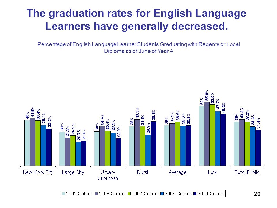 20 The graduation rates for English Language Learners have generally decreased.