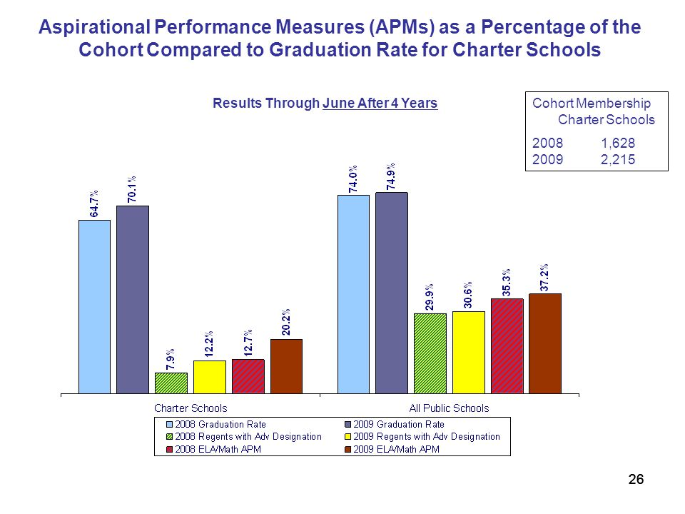 26 Results Through June After 4 Years Aspirational Performance Measures (APMs) as a Percentage of the Cohort Compared to Graduation Rate for Charter Schools Cohort Membership Charter Schools 2008 1,628 20092,215